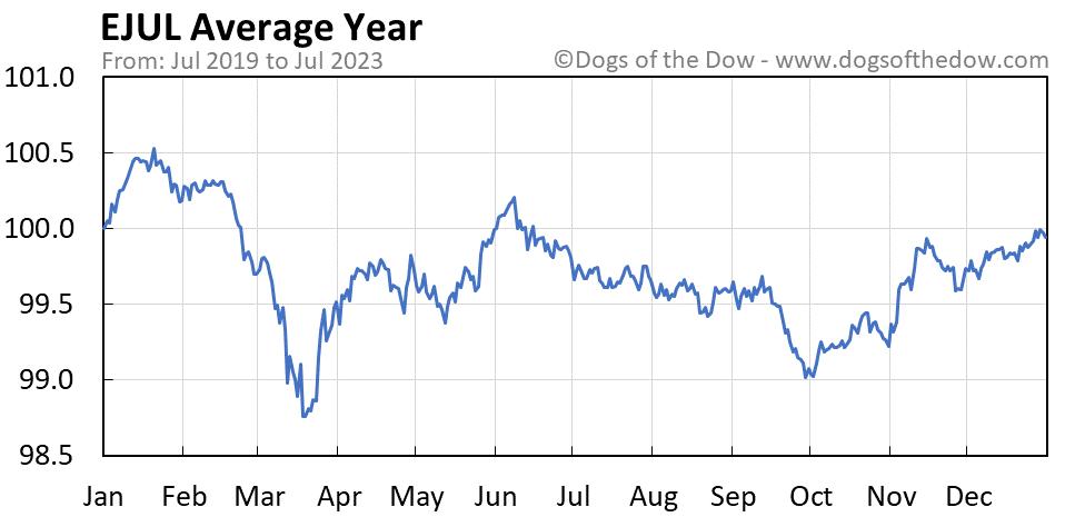 EJUL average year chart