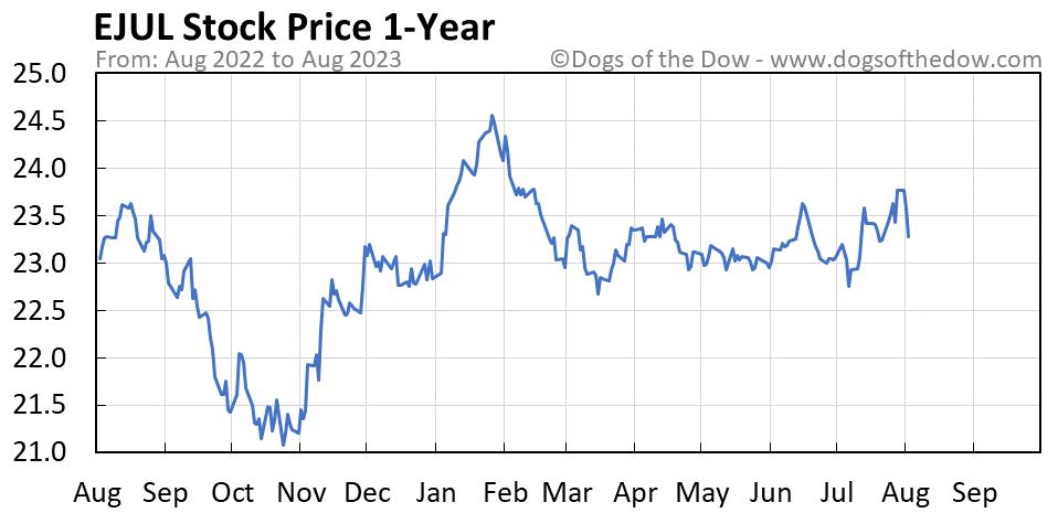 EJUL 1-year stock price chart