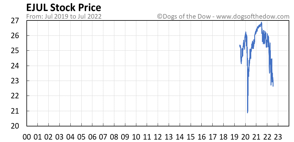 EJUL stock price chart