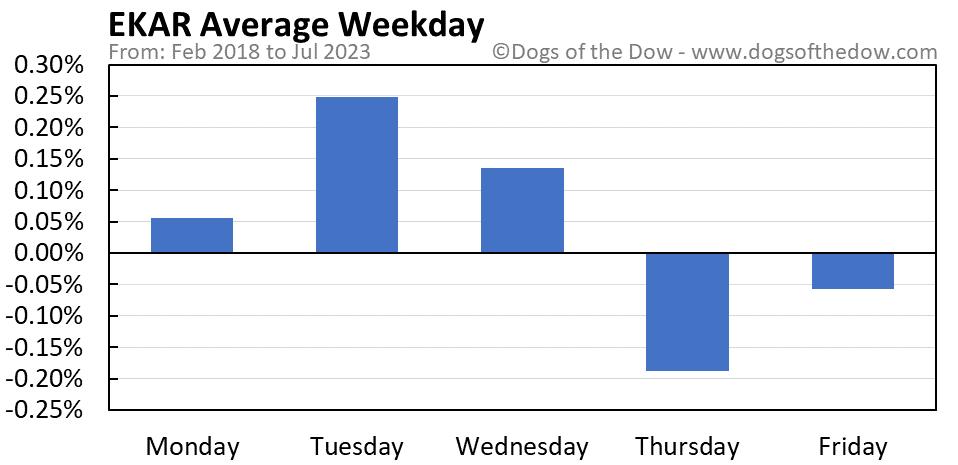 EKAR average weekday chart