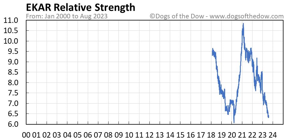 EKAR relative strength chart