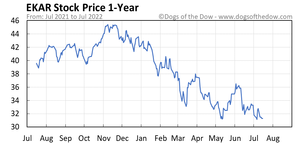 EKAR 1-year stock price chart
