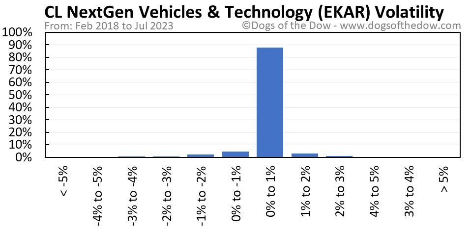 EKAR volatility chart