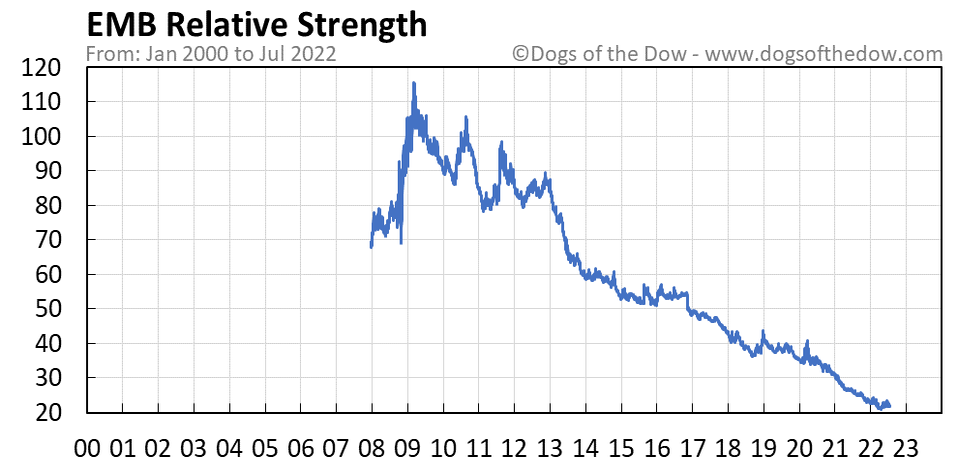 EMB relative strength chart