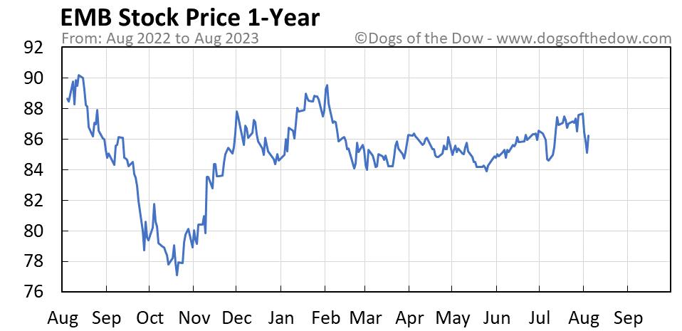 EMB 1-year stock price chart