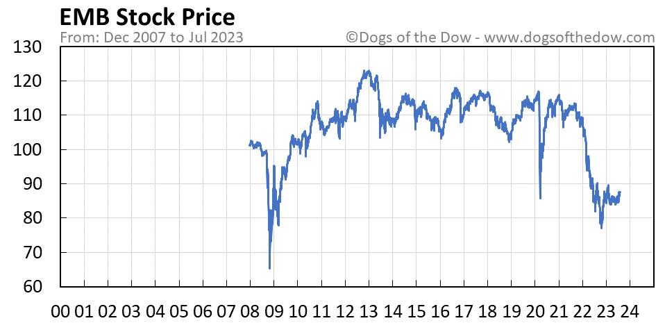 EMB stock price chart
