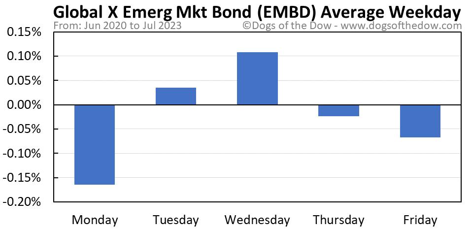 EMBD average weekday chart