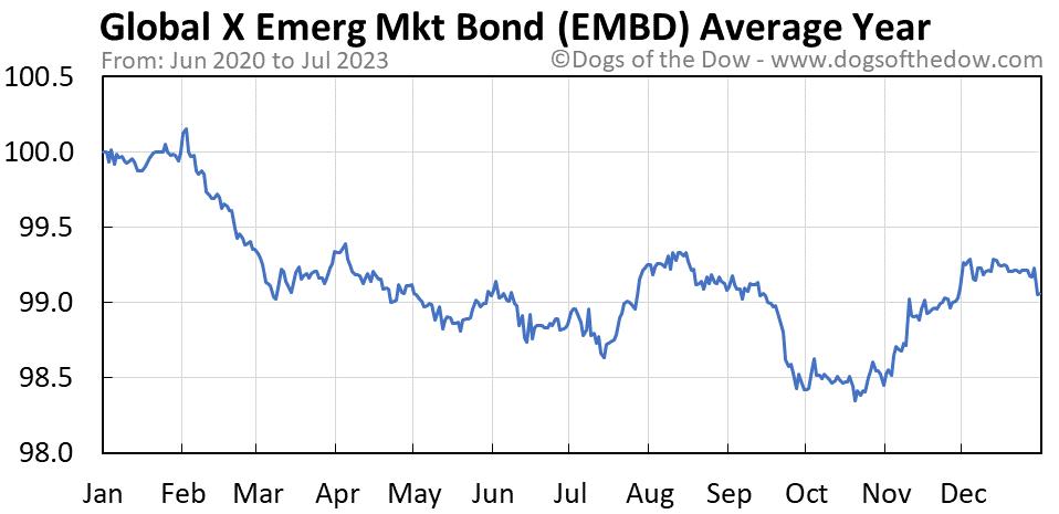 EMBD average year chart