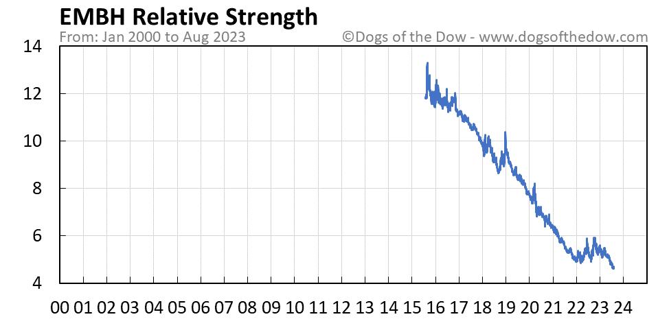 EMBH relative strength chart