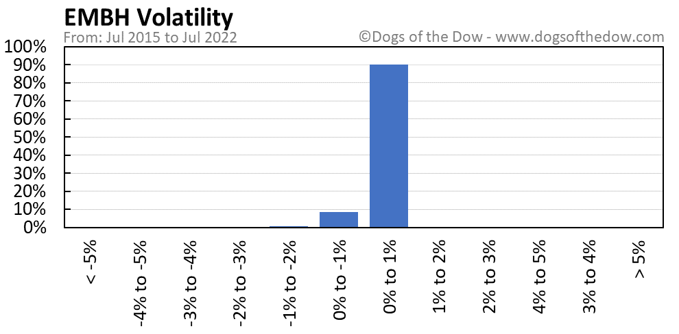 EMBH volatility chart