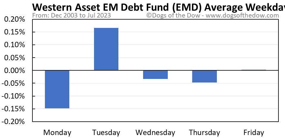 EMD average weekday chart