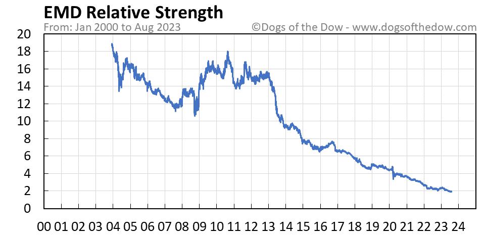 EMD relative strength chart