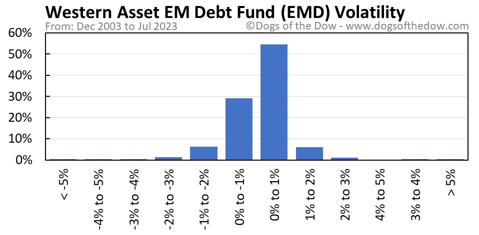 EMD volatility chart