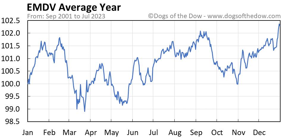 EMDV average year chart