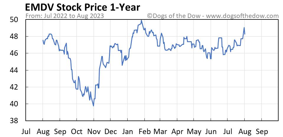EMDV 1-year stock price chart