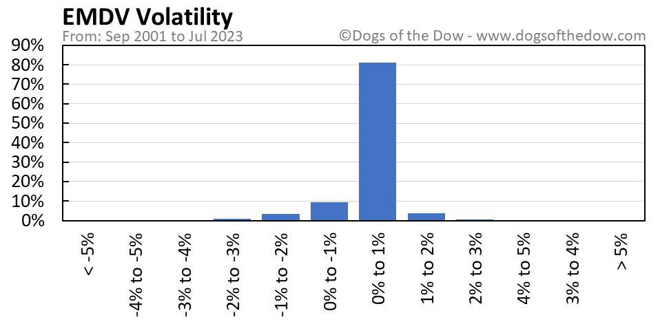 EMDV volatility chart