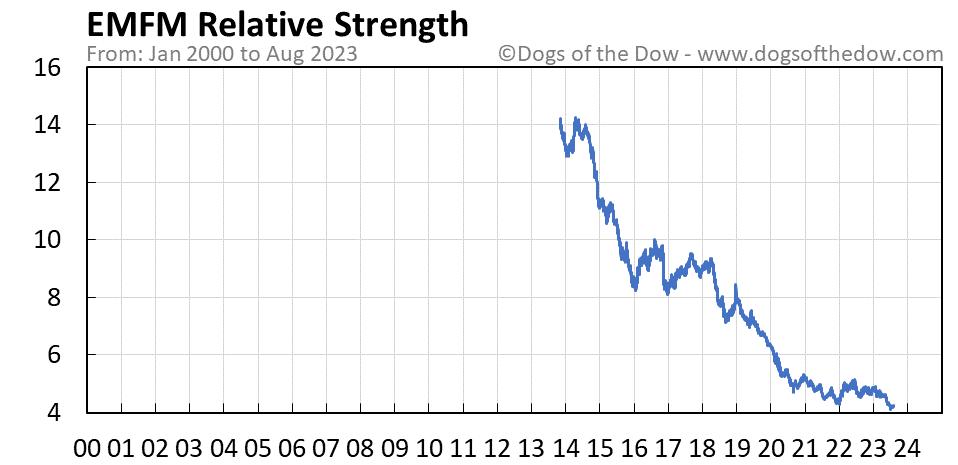EMFM relative strength chart