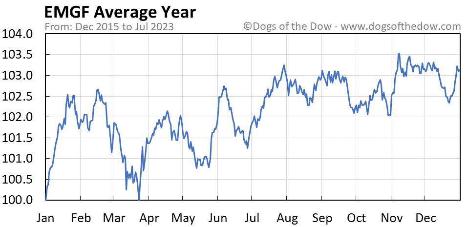 EMGF average year chart
