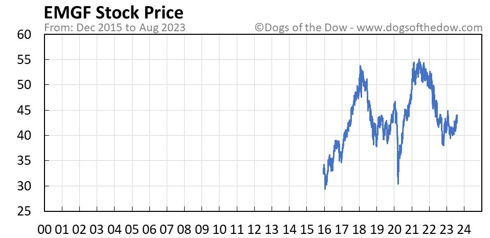 EMGF stock price chart