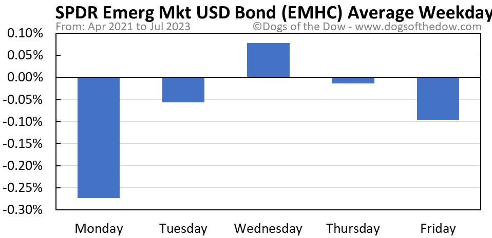 EMHC average weekday chart