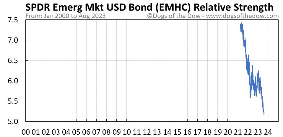 EMHC relative strength chart