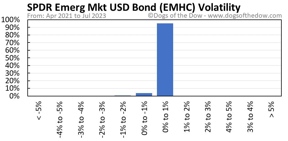 EMHC volatility chart