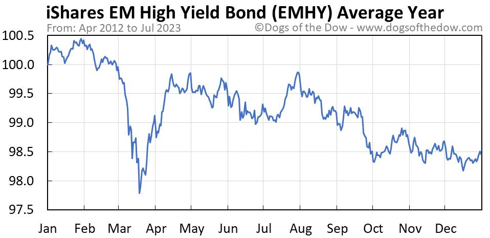 EMHY average year chart