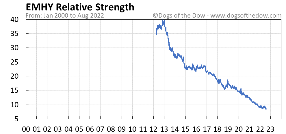 EMHY relative strength chart