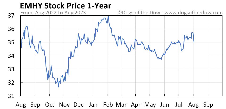 EMHY 1-year stock price chart
