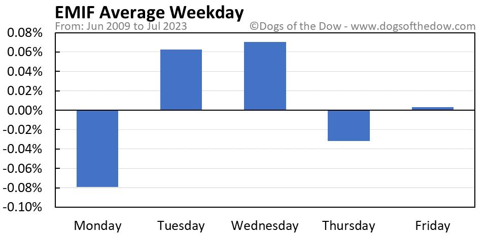EMIF average weekday chart