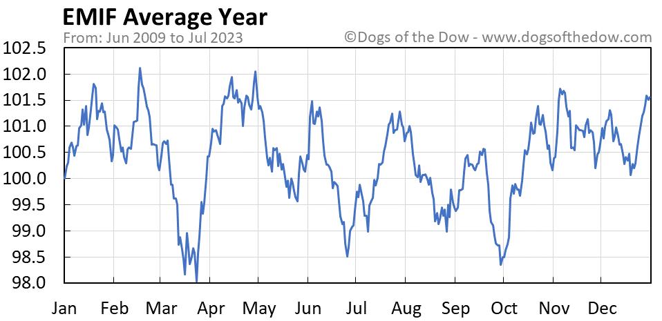EMIF average year chart