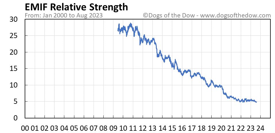 EMIF relative strength chart