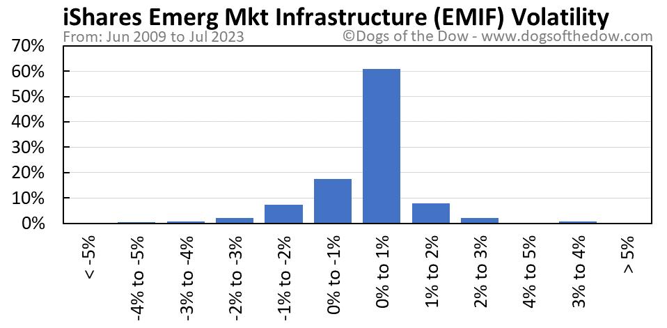 EMIF volatility chart