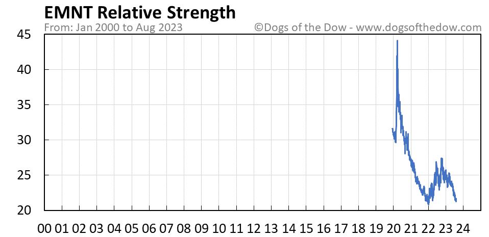 EMNT relative strength chart