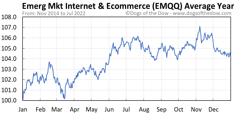 EMQQ average year chart