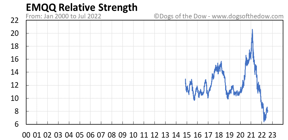 EMQQ relative strength chart