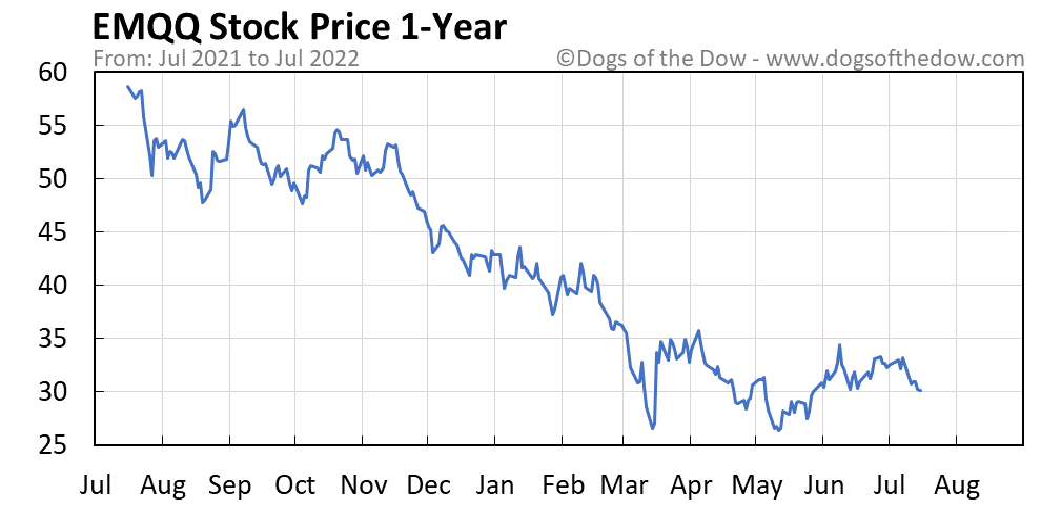 EMQQ 1-year stock price chart
