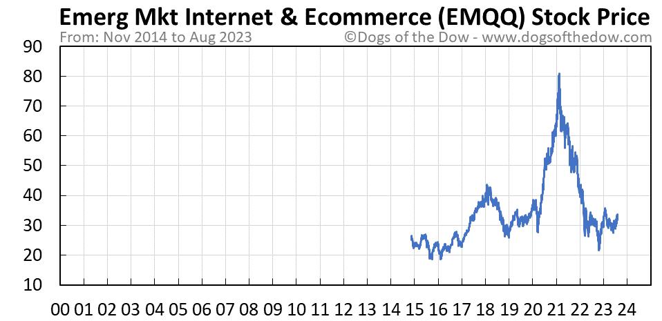 EMQQ stock price chart
