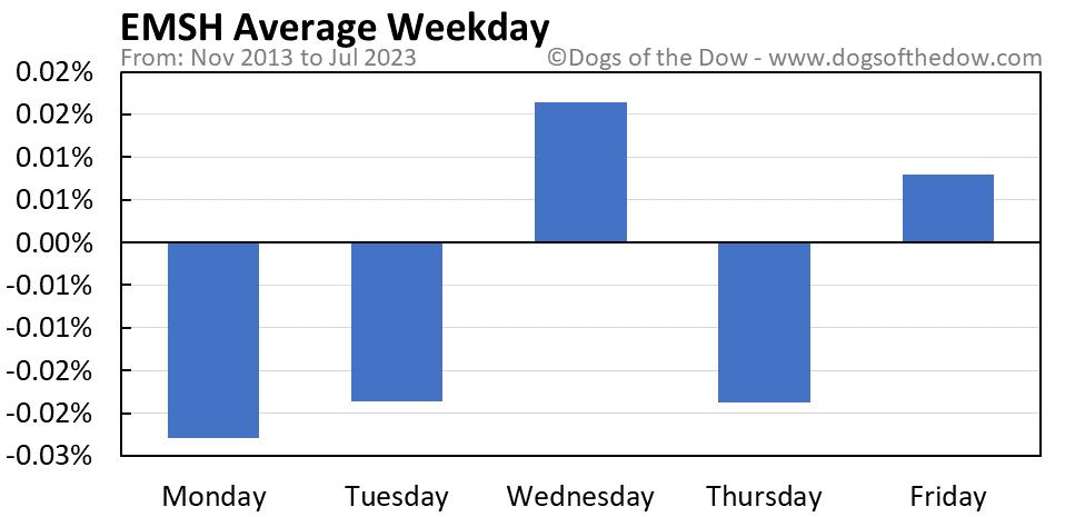 EMSH average weekday chart