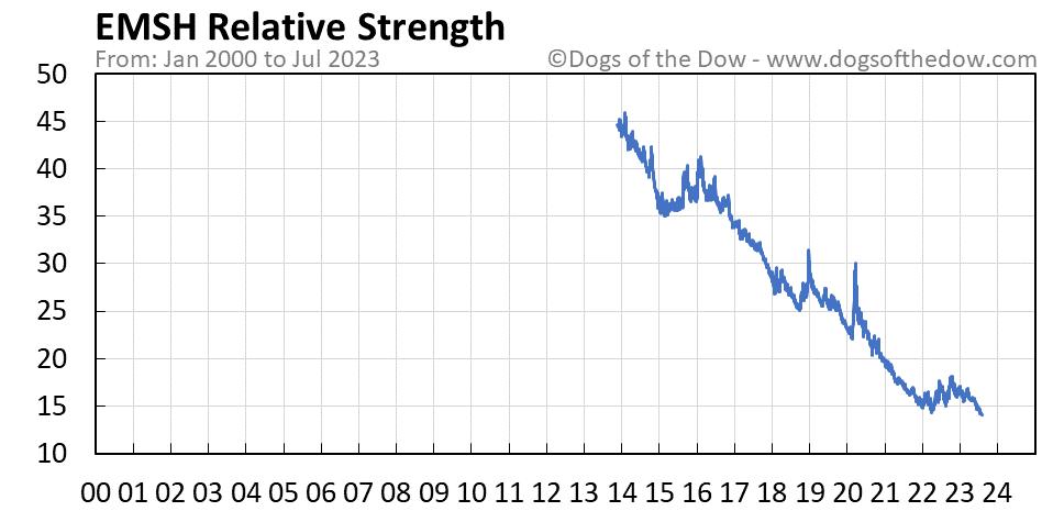 EMSH relative strength chart