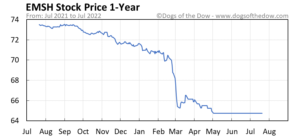 EMSH 1-year stock price chart