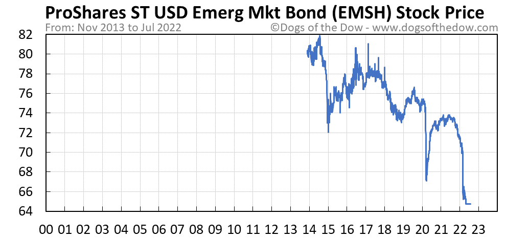 EMSH stock price chart