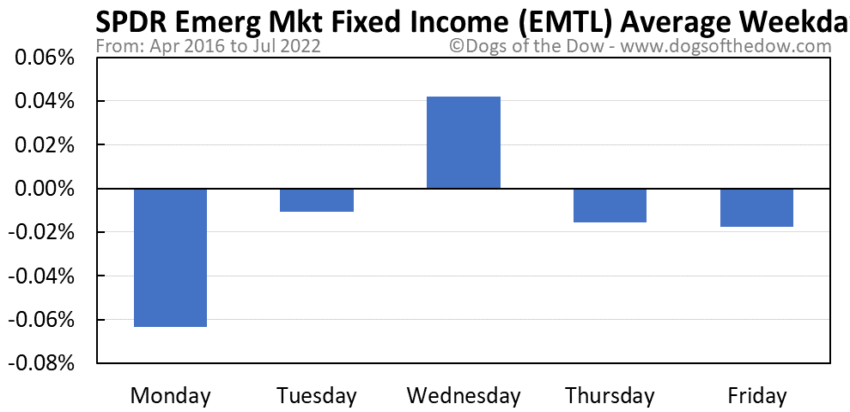 EMTL average weekday chart