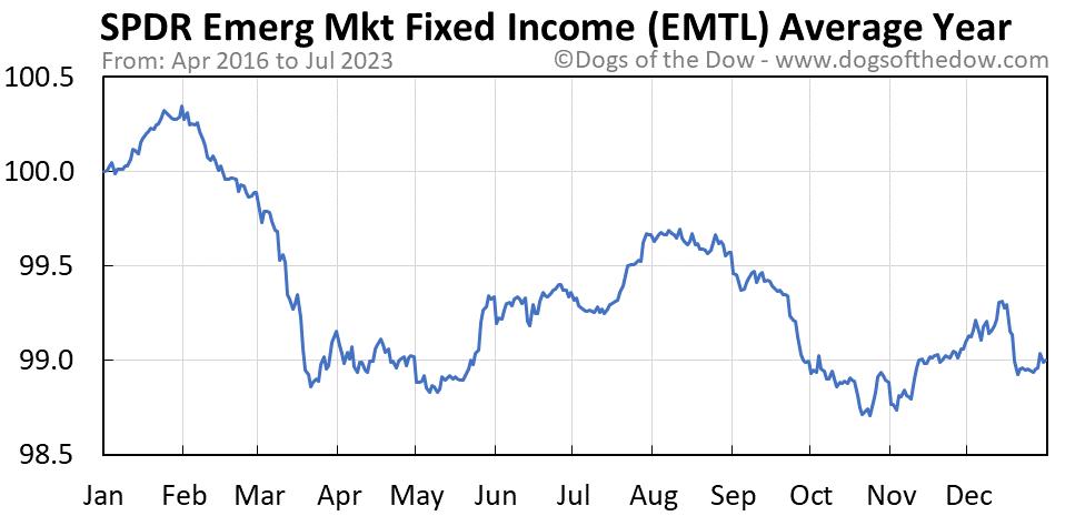 EMTL average year chart