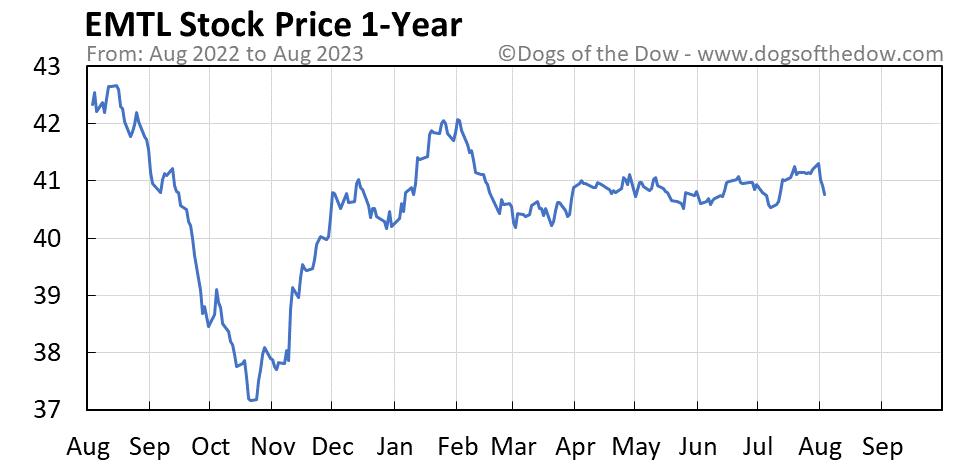EMTL 1-year stock price chart