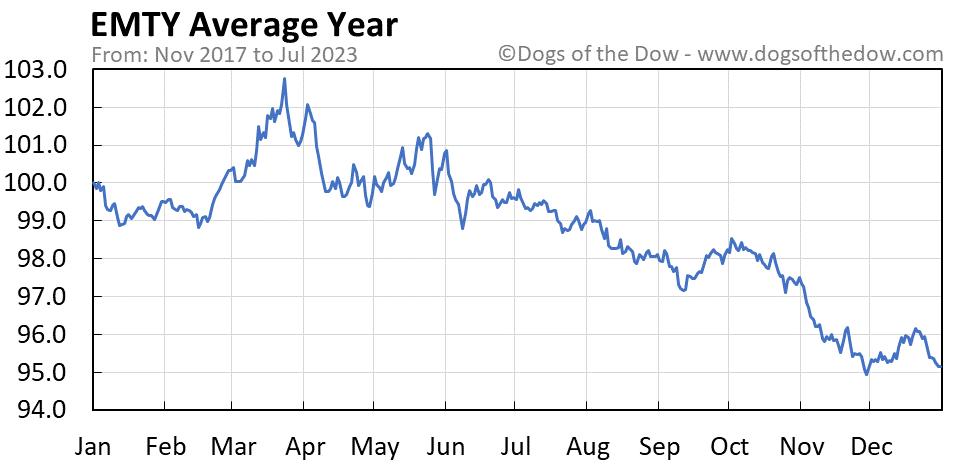 EMTY average year chart