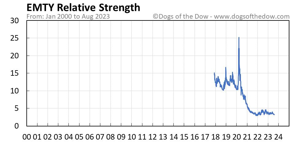 EMTY relative strength chart