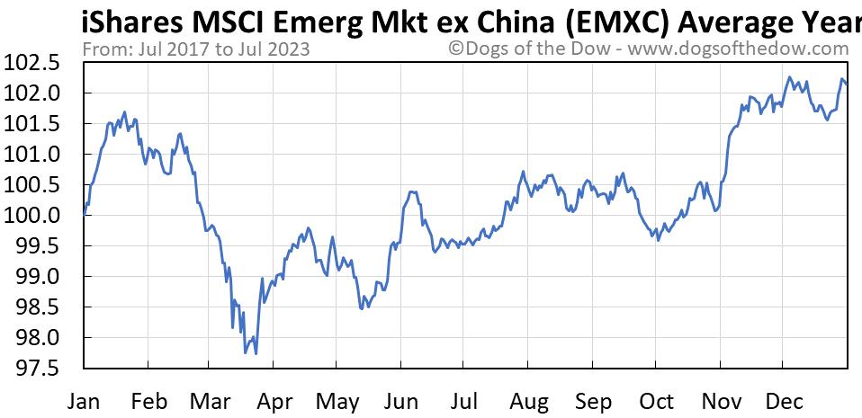EMXC average year chart