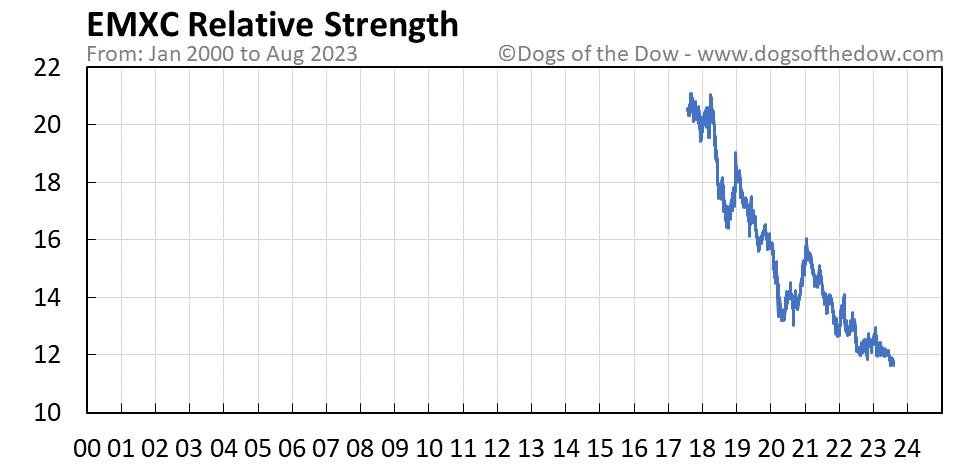 EMXC relative strength chart