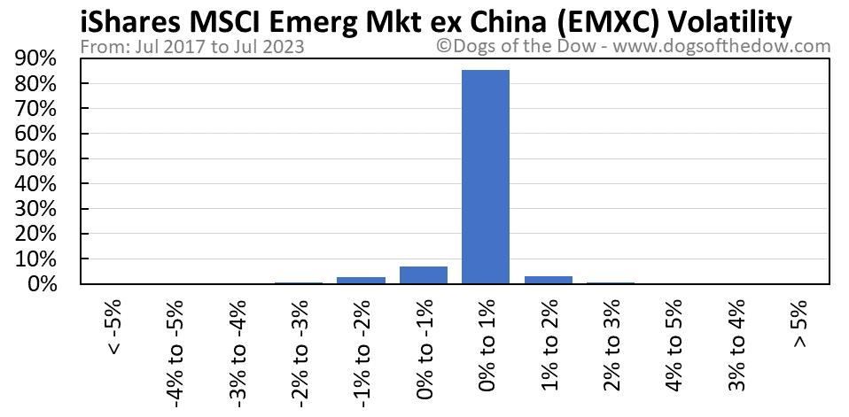 EMXC volatility chart